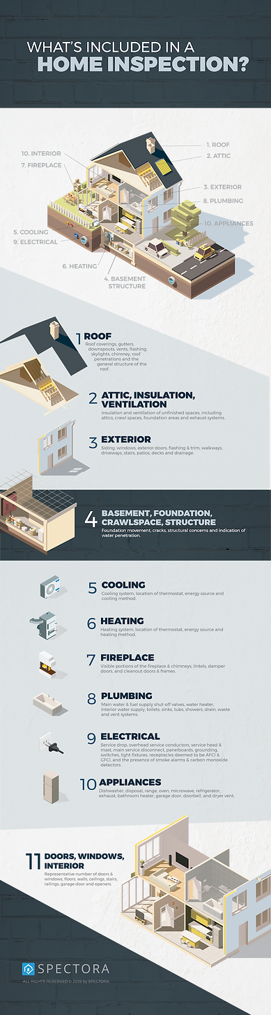 DASET Home Inspections / What's included in your Home Inspection