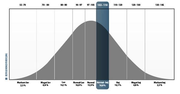 IQ-graf.jpg