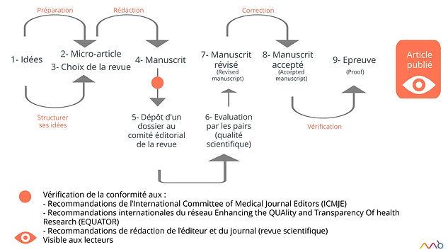 processus général de publication
