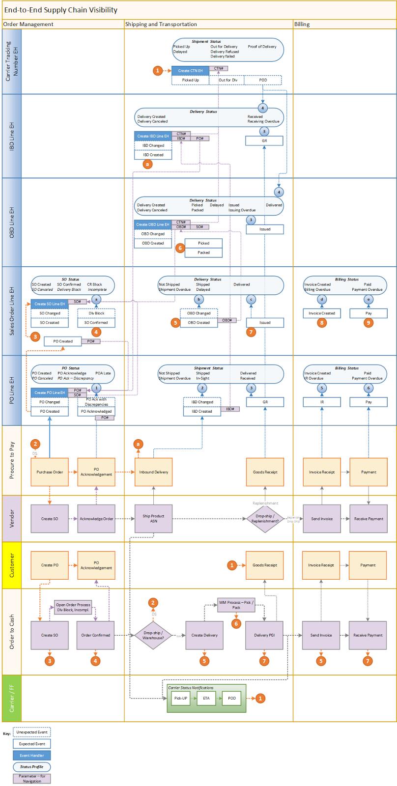 ERPGenie SAP EM Event Flow Diagram