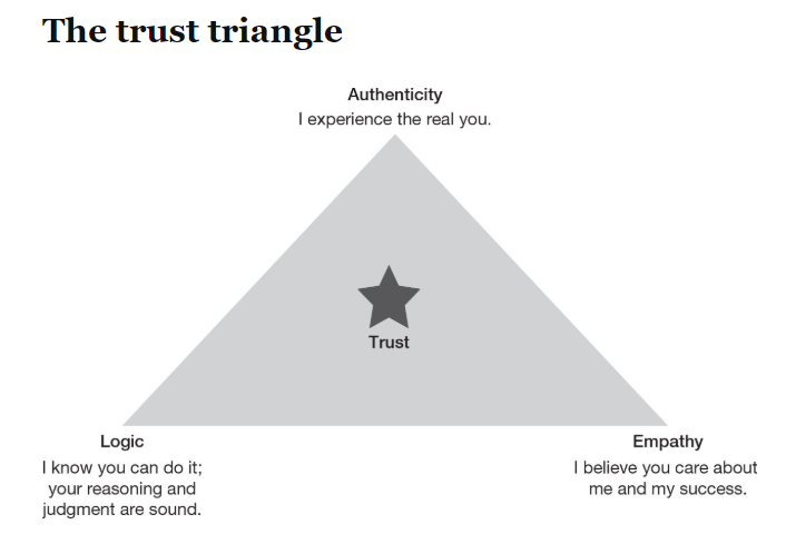 Trust: Knowing yourself, your subject and others