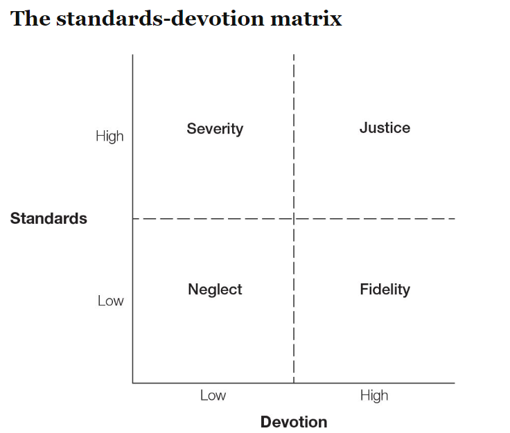 Justice: High Standards and High Devotion