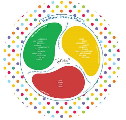 TymPlates Create-A-Plate, Polka Dots