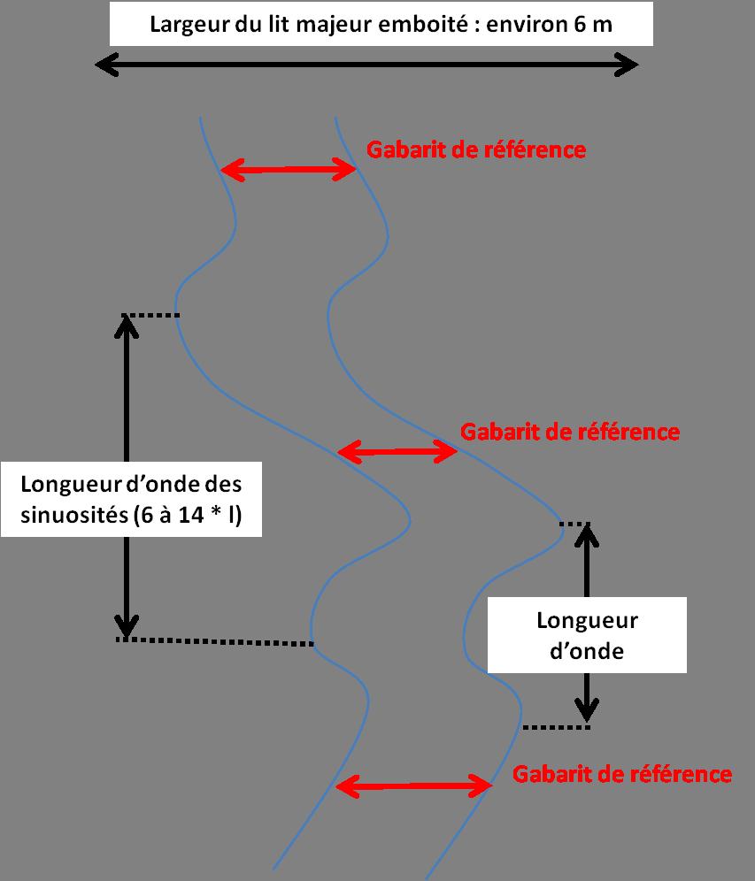 schéma simplifié du futur tracé en plan (Gron)