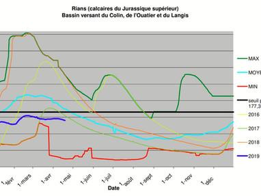 Situation préoccupante liée aux faibles niveaux des nappes en cette fin mai