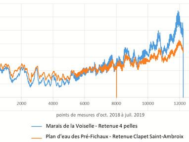 Analyse des températures des cours d'eau sur plusieurs mois