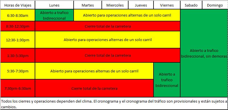 traffic chart spanish.png