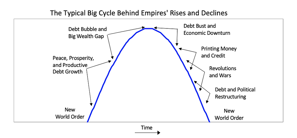 Rise & Fall of Empires