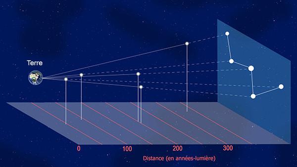 position réelle des étoiles formant la constellation de Cassiopée