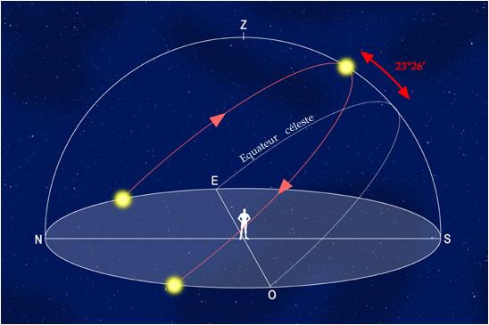 Trajectoire apparente du Soleil dans le ciel le 21 juin