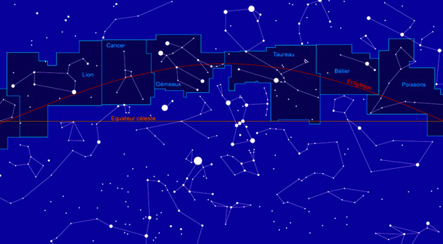 Les constellations du zodiaque le long de l'écliptique