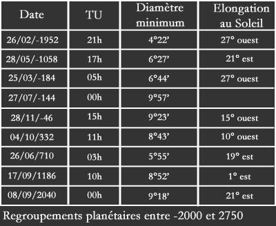 Regroupements planétaires remarquables