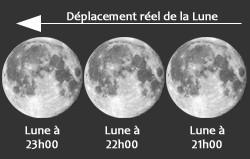 Comment calculer le taille réelle de la Lune ?
