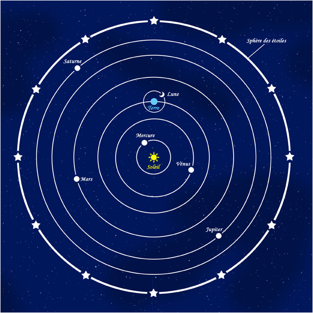 Systeme heliocentrique de Copernic