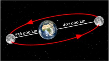 L'orbite de la Lune est une ellipse