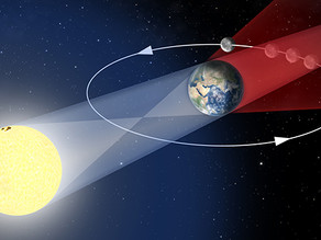 Qu'est ce qu'une éclipse de Lune ?