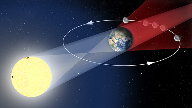 Lors d'une éclipse de Lune, la Lune passe dans l'ombre de la Terre