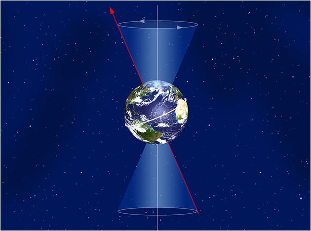 Precession de l'axe de rotation de la Terre