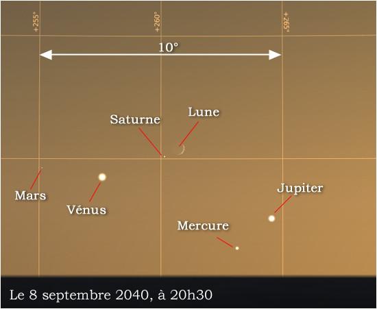 Simulation du rapprochement planétaire du 8 septembre 2040.