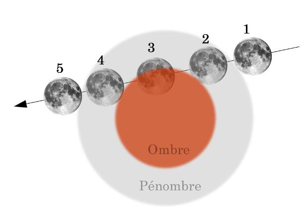 Déroulement d'une éclipse partielle de Lune