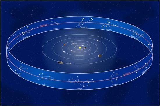 Les planètes orbitent dans le plan de l'écliptique