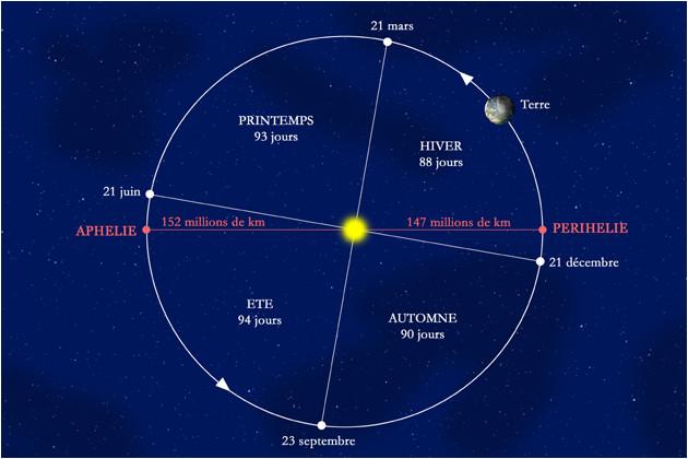 Points particuliers de l'orbite terrestre
