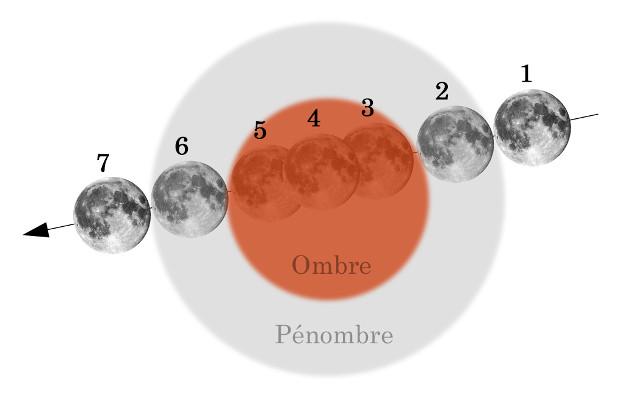 Déroulement d'une éclipse totale de Lune
