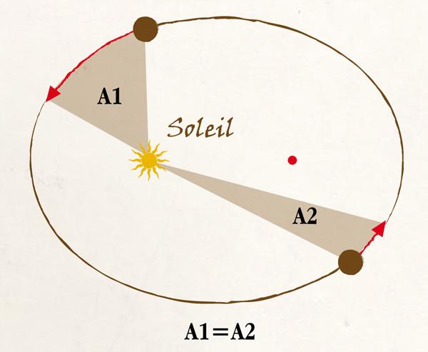 Deuxième loi de Kepler