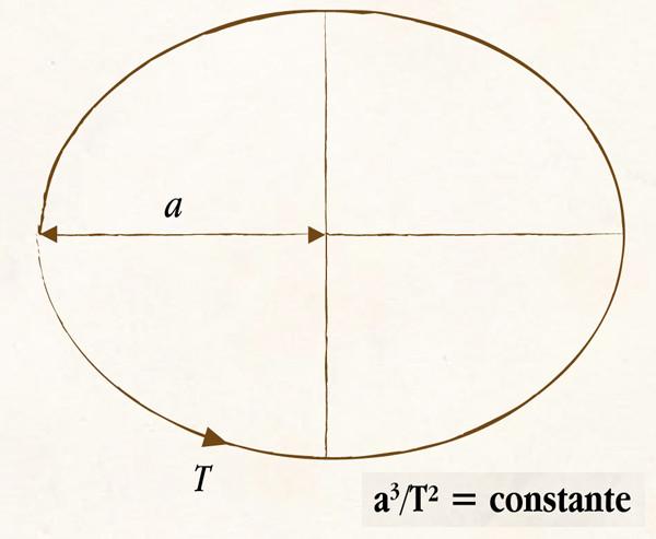 Troisième loi de Kepler