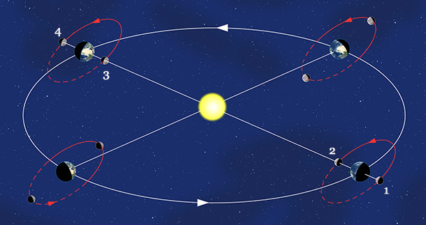 principe des eclipses en astronomie