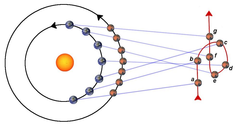 Schéma illustrant la rétrogradation de la planète Mars