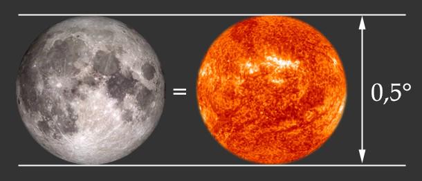 La taille apparente de la Lune et du Soleil sont pratiquement identiques