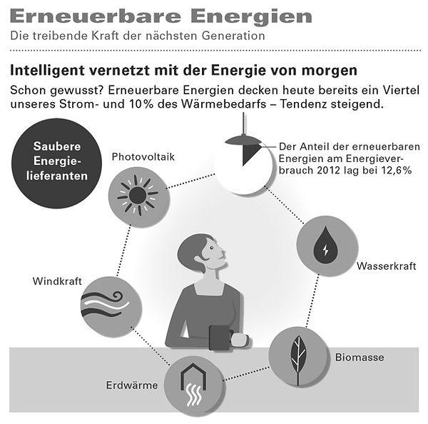 Verteilungsschlüssel - erneuerbare Energien