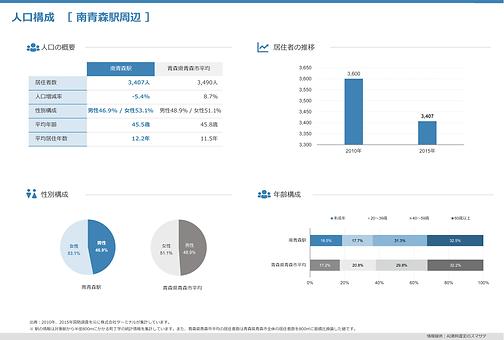 国勢調査情報_人口構成や世帯構成