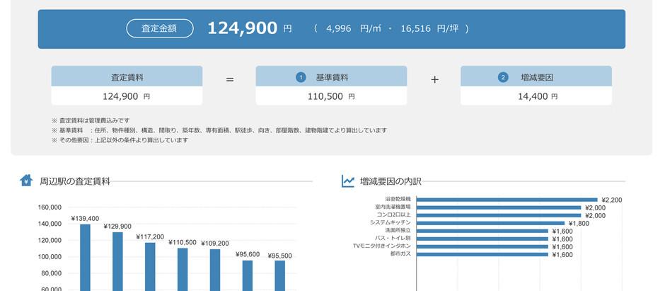 【5/9まで】AI賃料査定レポート/統計調査レポート特別割引キャンペーンのご案内