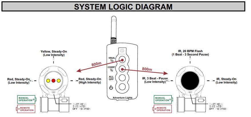 ADL DLK System