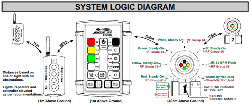ADL DZ System