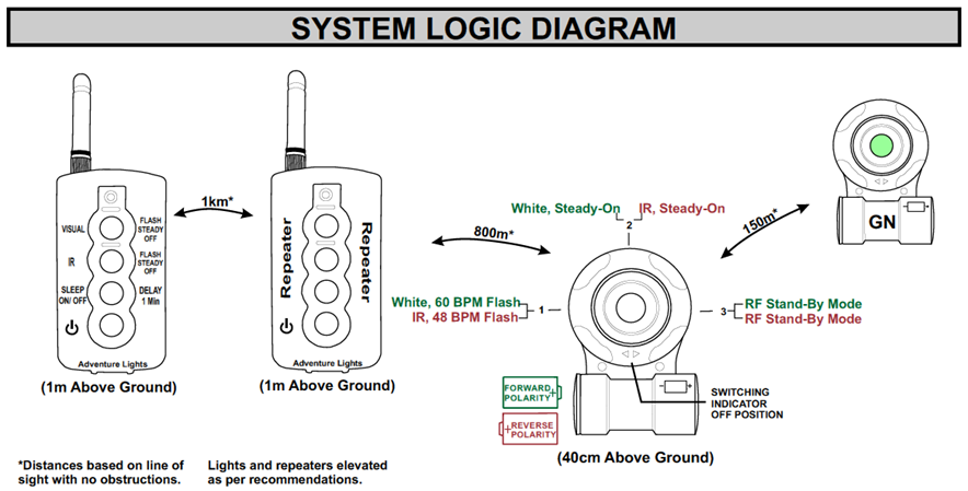 ADL HLZ System