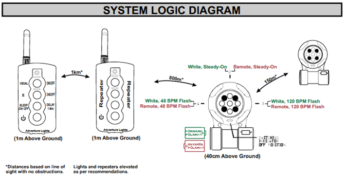 ADL BLZ System