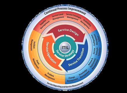 ITIL, ITSM, Service Management, mosacademy