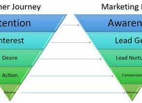 Mapping Customer Journey to Marketing Funnel