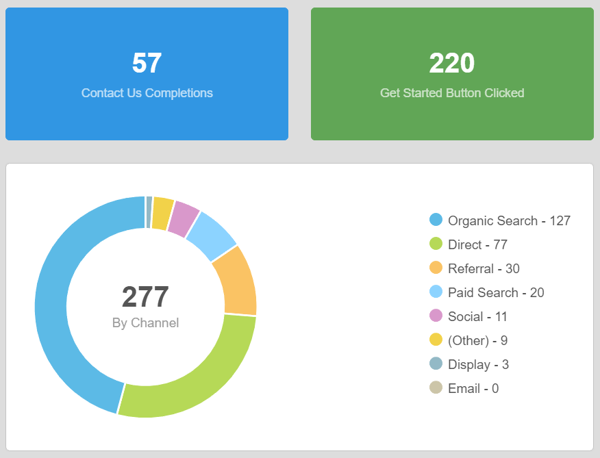 Example: Conversions on website by marketing channel