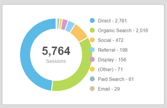 Example: Website Traffic by Source