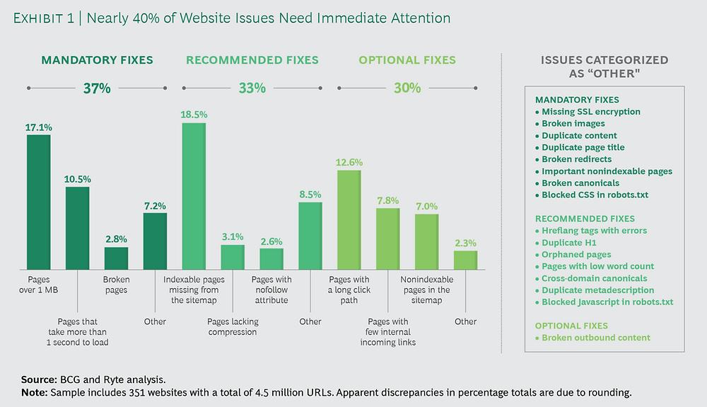 Cerca del 40% de los problemas en las páginas web necesitan atención inmediata