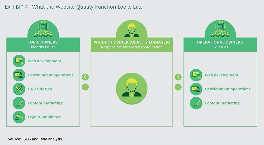 Cómo luce el funcionamiento del Equipo de Calidad de la Página Web