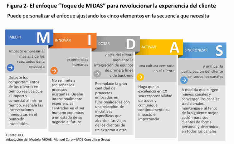 El toque de MIDAS para el CX - Customer Experience - BCG - Manuel Caro