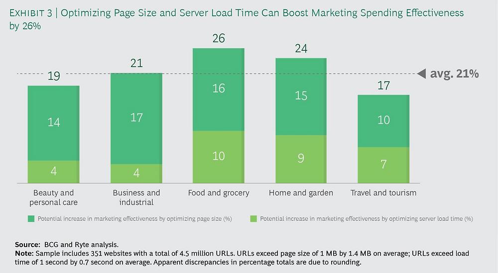 Optimizar el tamaño de la página y el tiempo de carga desde el servidor puede disparar la efectividad del gasto en Marketing hasta un 26%