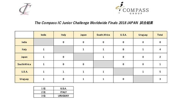 IC junior result2018_10122018.jpg