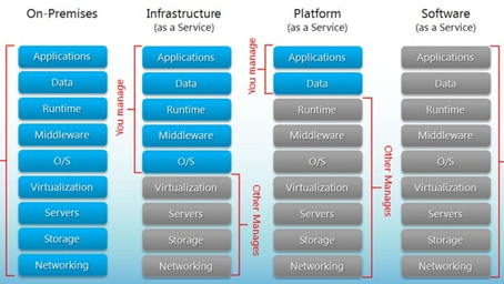 What is a 'Platform as a Service'?