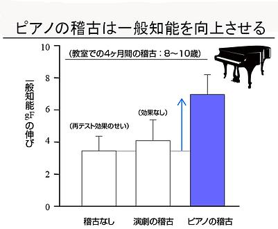 ピアノ,頭,グラフ